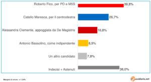 sondaggio amministrative 21